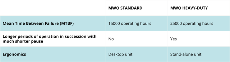 MWO comparison table